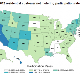 California has the highest percentage of electricity customers who participate in net metering.
